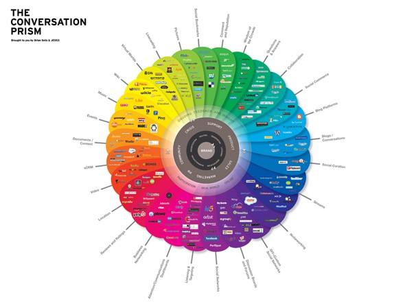What is a Conversation Prism